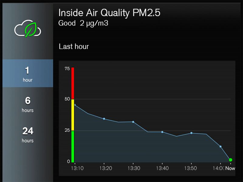 Volvo's Advanced Air Cleaner technology comes with a sensor that measures PM 2.5 levels inside the cabin.